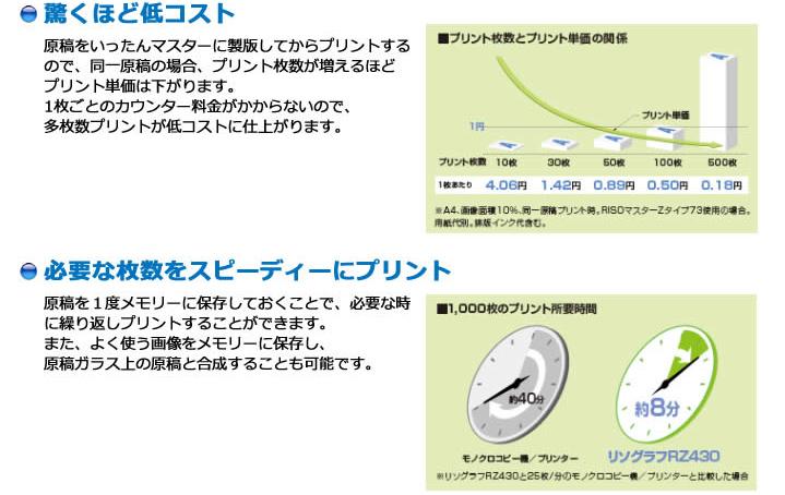 リソーリソグラフ RZ430印刷機の特長1
