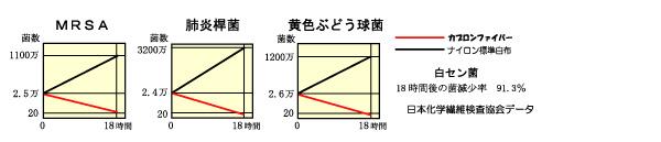 日本科学繊維検査協会データ
