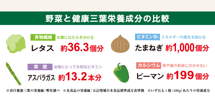 野菜と栄養成分の比較