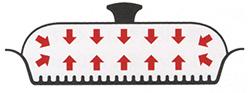 グリルパンに重みのあるステンレス蓋を使う事で気密性がアップ。保温性も高くオーブン仕上げになります。