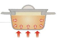 優れたプレス技術により蓋と本体の密閉度が優れている為、無水・無油調理が可能