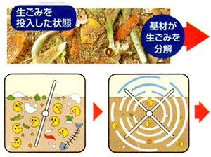 生ごみを投入し培養チップが生ごみを分解