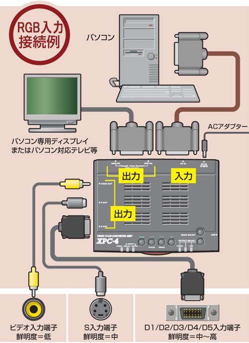 ☆アナログ・DVI入力対応!D5映像出力端子装備!【送料無料】フルデジタル・ビデオスキャンコンバーター・ユニットXPC4