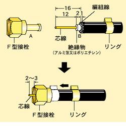 アンテナ接栓 3C用 F型接栓