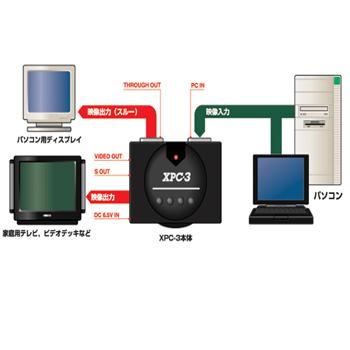☆パソコンの映像をテレビで!【送料無料!】ビデオ・スキャンコンバーター・ユニット マイコンソフト社XP