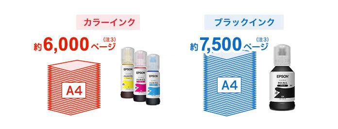 インクボトルの追加購入で1回交換すればA4カラー文書をカラーインクで約6000ページ・ブラックインクで約7500ページの大量プリントが可能
