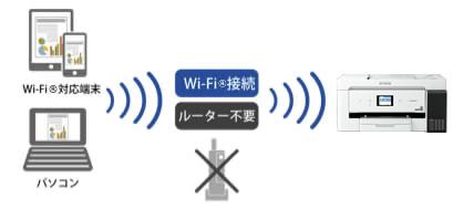 無線LAN環境がなくても大丈夫 Wi-Fi Direct対応<